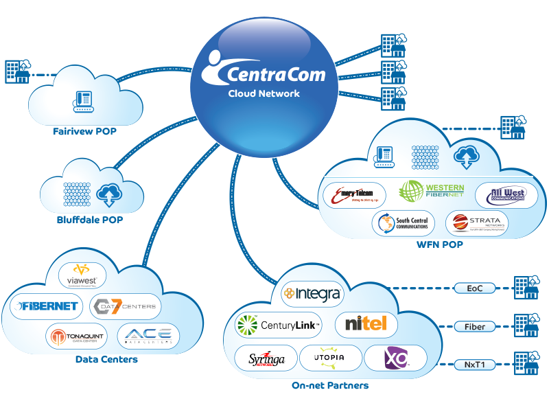 CentraCom Cloud Network